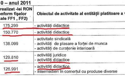 """Încă o dovadă a găinăriilor cu care se ocupă conducerea Universității """"Constantin Brâncuși"""""""