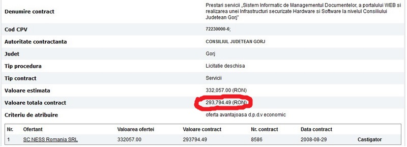 Călinoiu, activitate ZERO BARAT. Sursa: site-ul de 3 miliarde al Consiliului Județean!